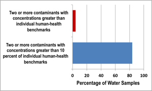 Bar graph showing percentage of water samples with two or more contaminants.
