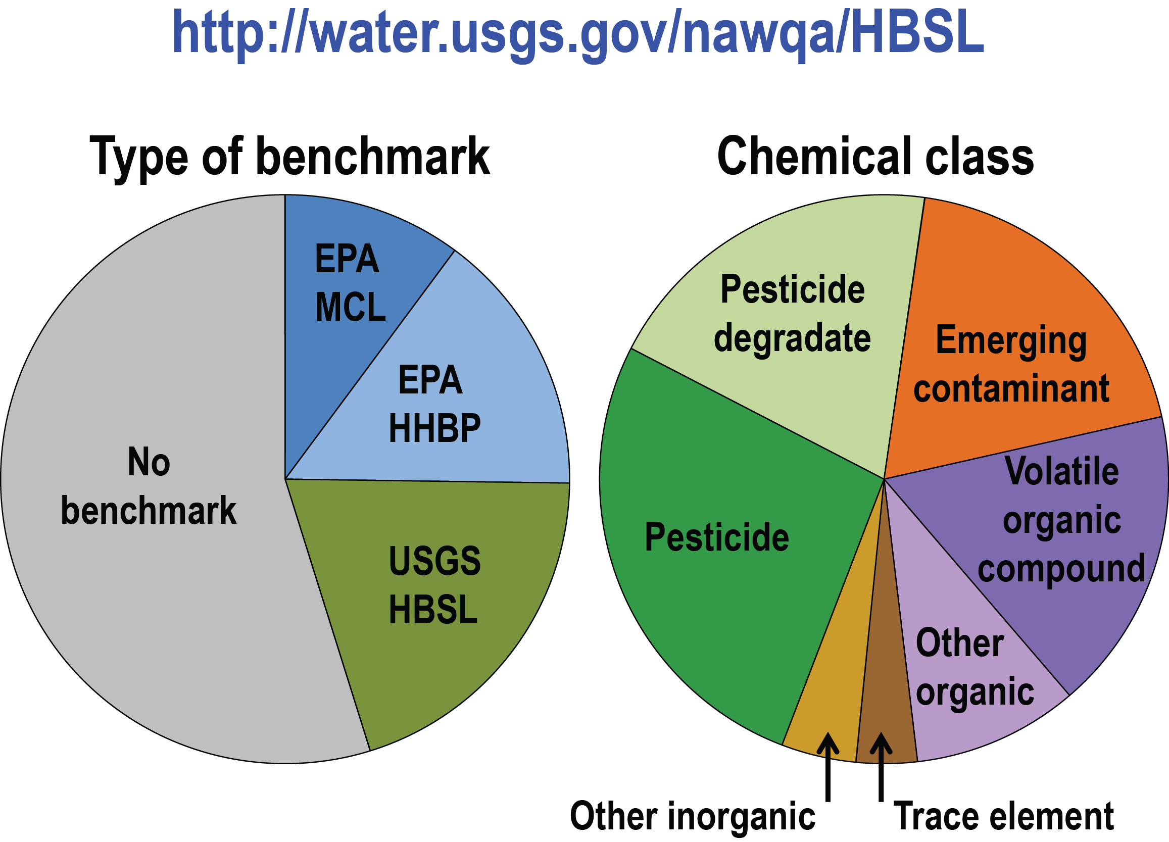Usgs health based screening levels available online two pie charts left one percent type of benchmark right one percent ccuart Image collections