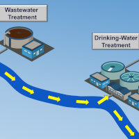 Diagram of stream and treatment plants