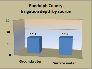 Bar chart showing irrigation depth, in inches, by source (groundwater and surface water) for the county.