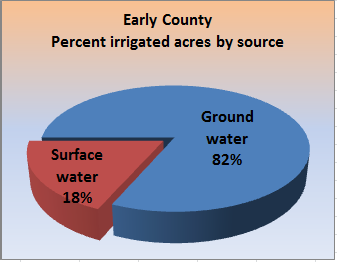 Pie chart showing the percent irrigated acres, by