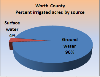 Pie chart showing the percent irrigated acres, by percent groundwater and surface water, for the county.