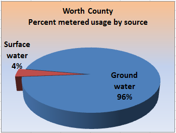 Pie chart showing the percent metered usage, by percent groundwater and surface water, for the county.
